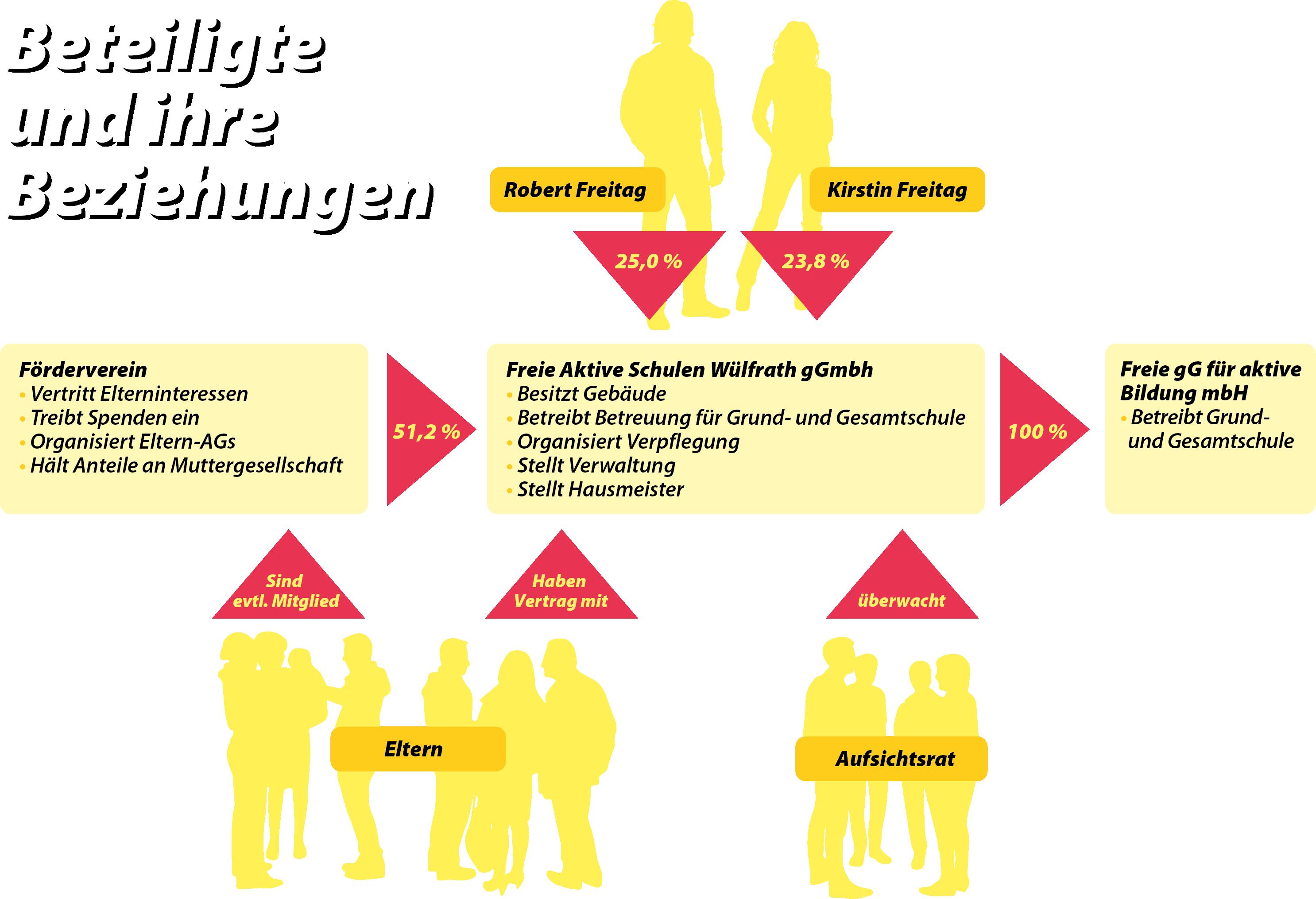 FASW - Organigramm